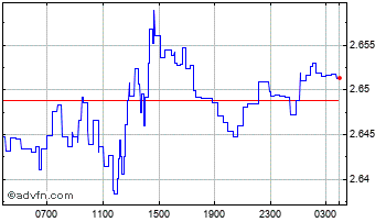 Intraday Uae Dirham (B) VS Norwegian Krone Spot (Aed/Nok) Chart