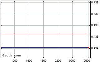 Intraday Uae Dirham (B) VS New Zealand Dollar Spot (Aed/Nzd) Chart