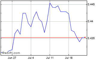 1 Month Uae Dirham (B) VS New Zealand Dollar Spot (Aed/Nzd) Chart