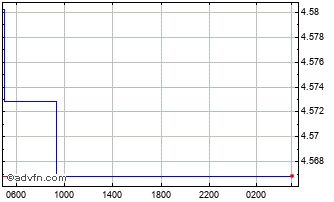 Intraday Uae Dirham (B) VS South African Rand Spot (Aed/Zar) Chart