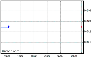 Intraday Argentine Peso vs Brazil Real Chart