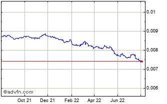 1 Year Argentine Peso (B) VS Euro Spot (Ars/EUR) Chart