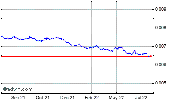 1 Year Argentine Peso (B) VS Pound Sterling Spot (Ars/GBP) Chart