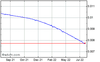 1 Year Argentine Peso (B) VS United States Dollar Spot (Ars/USD) Chart
