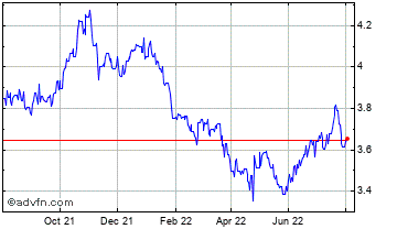 1 Year Australian Dollar vs Brazil Real Chart