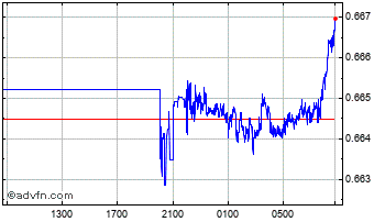Intraday Australian Dollar vs Swiss Franc Chart