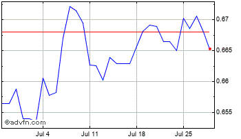 1 Month Australian Dollar vs Swiss Franc Chart