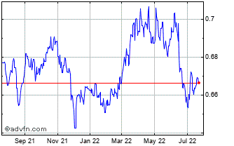 1 Year Australian Dollar vs Swiss Franc Chart
