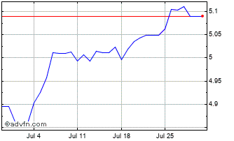 1 Month Australian Dollar vs Danish Kron Chart