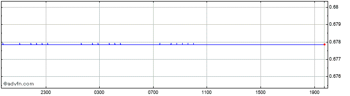 Intraday AUD vs Euro  Price Chart for 29/10/2020