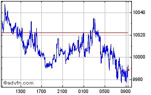 Australian Dollar Vs Indonesian Price Audidr Stock Quote Charts