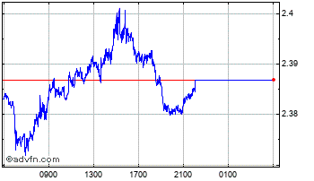 Intraday Australian Dollar vs Israel New  Chart
