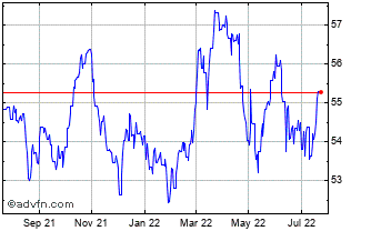 1 Year Australian Dollar vs Indian Rupe Chart
