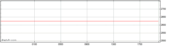 Intraday Australian Dollar vs Madagascar   Price Chart for 02/12/2020
