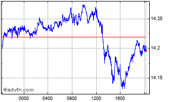 Intraday Australian Dollar vs Mexican New Chart