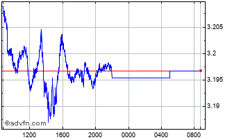 Intraday Australian Dollar vs Poland Zlot Chart