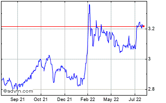 1 Year Australian Dollar vs Poland Zlot Chart