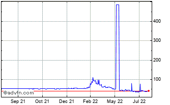 1 Year Australian Dollar (B) VS Russian Ruble Spot (Aud/Rub) Chart