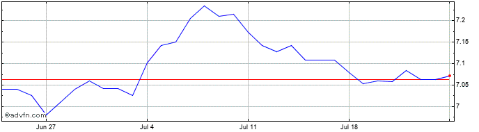 1 Month Australian Dollar vs Swedish Kro  Price Chart