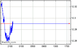 Intraday Australian Dollar vs New Turkish Chart