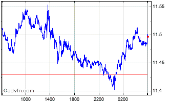 Intraday Australian Dollar vs South Afric Chart