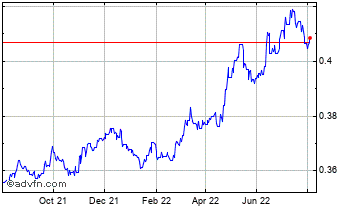 1 Year Barbados Dollar (B) VS Pound Sterling Spot (Bbd/GBP) Chart