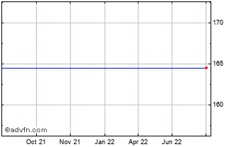1 Year Bulgaria Lev (B) VS Hungary Forint Reference Rate Spot (Bgn/Hux) Chart
