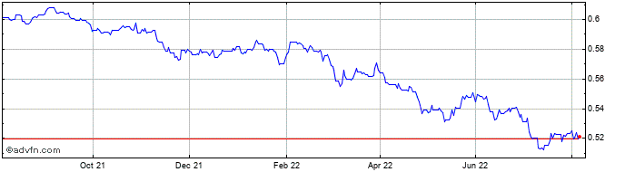 1 Year Bulgaria Lev (B) VS United States Dollar Spot (Bgn/USD)  Price Chart