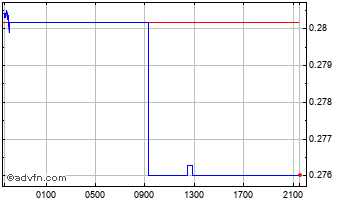 Intraday Brazil Real vs Australian Dollar Chart