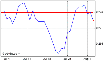 1 Month Brazil Real vs Australian Dollar Chart