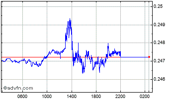 Intraday Brazil Real vs Canadian Dollar Chart
