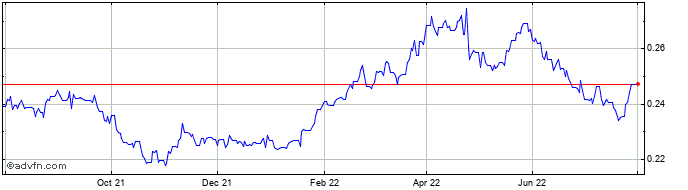 1 Year BRL vs CAD  Price Chart