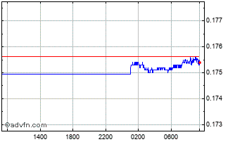 Intraday Brazil Real vs Swiss Franc Chart