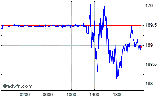 Intraday Brazil Real vs Chilean Peso Chart