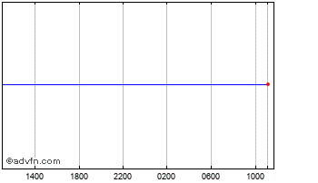Intraday Brazil Real vs Colombia Peso Chart