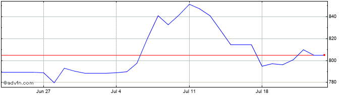 1 Month BRL vs COP  Price Chart