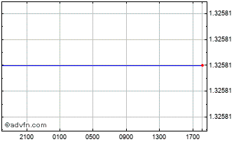Intraday Brazil Real (B) VS Danish Krone Spot (Brl/Dkk) Chart
