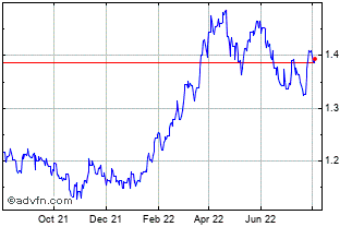 1 Year Brazil Real (B) VS Danish Krone Spot (Brl/Dkk) Chart