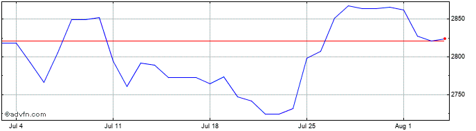 1 Month BRL vs IDR  Price Chart
