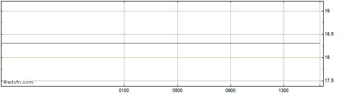 Intraday Brazil Real (B) VS Indian Rupee Spot (Brl/Inr)  Price Chart for 31/10/2020