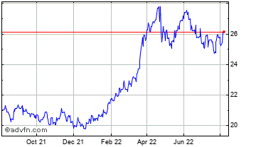 1 Year Brazil Real vs Japanese Yen Chart