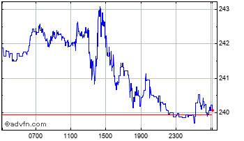 Intraday Brazil Real (B) VS Korean Won Spot (Brl/Krw) Chart