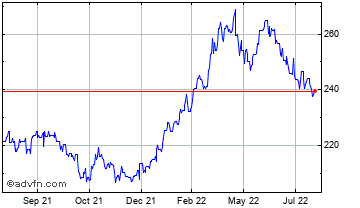 1 Year Brazil Real (B) VS Korean Won Spot (Brl/Krw) Chart