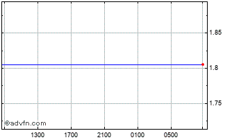 Intraday BRL vs NOK Chart