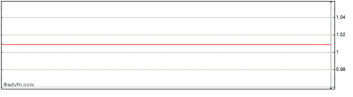 Intraday Brazil Real vs Poland Zloty Refe  Price Chart for 20/10/2020