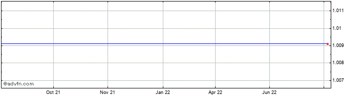 1 Year Brazil Real vs Poland Zloty Refe  Price Chart
