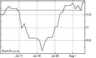 1 Month BRL vs RUB Chart