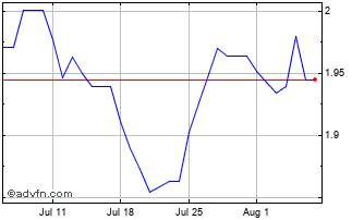1 Month Brazil Real (B) VS Swedish Krona Spot (Brl/Sek) Chart
