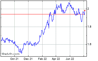 1 Year Brazil Real (B) VS Swedish Krona Spot (Brl/Sek) Chart