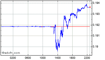Intraday Brazil Real vs United States Dol Chart